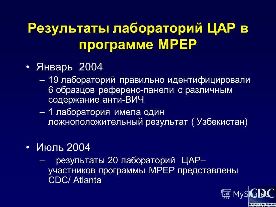 Результаты лабораторий ЦАР в программе MPEP Январь 2004 –19 лабораторий правильно идентифицировали 6 образцов референс-панели с различным содержание анти-ВИЧ –1 лаборатория имела один ложноположительный результат ( Узбекистан) Июль 2004 – результаты