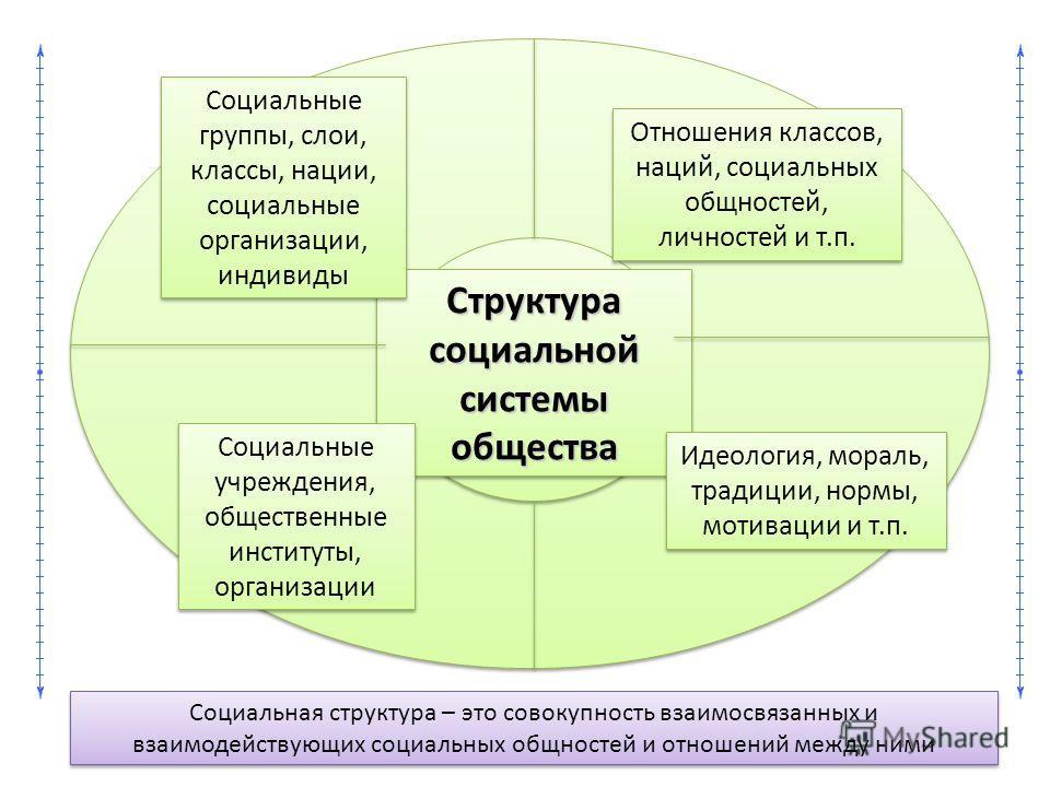 Социальная структура – это совокупность взаимосвязанных и взаимодействующих социальных общностей и отношений между ними Структура социальной системы общества Социальные группы, слои, классы, нации, социальные организации, индивиды Отношения классов,