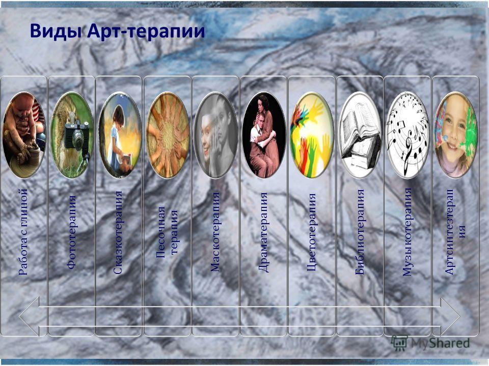 Виды Арт-терапии Работа с глиной Фототерапия Сказкотерапия Песочная терапия Маскотерапия Драматерапия Цветотерапия Библиотерапия Музыкотерапия Артсинтезтерапия
