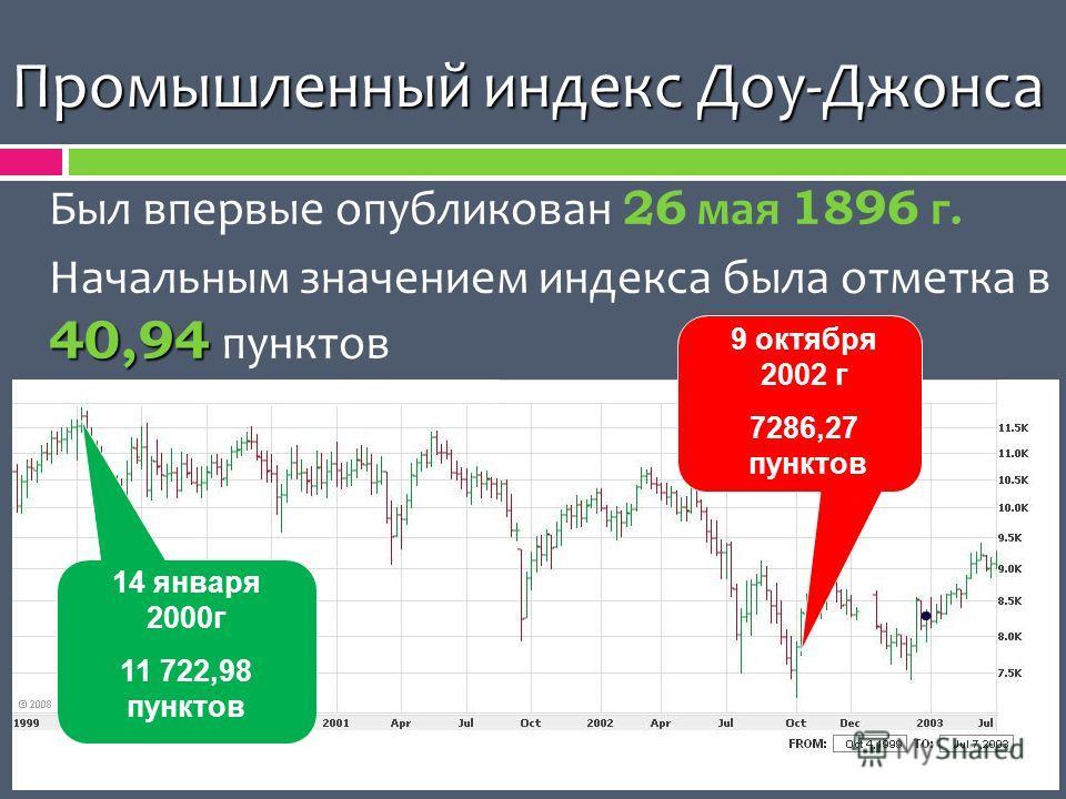 Промышленный индекс Доу-Джонса Был впервые опубликован 26 мая 1896 г. 40,94 Начальным значением индекса была отметка в 40,94 пунктов 14 января 2000г 11 722,98 пунктов 9 октября 2002 г 7286,27 пунктов