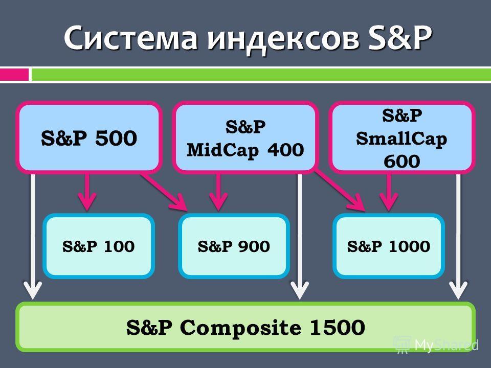 Система индексов S&P S&P 500 S&P MidCap 400 S&P SmallCap 600 S&P 100S&P 900S&P 1000 S&P Composite 1500