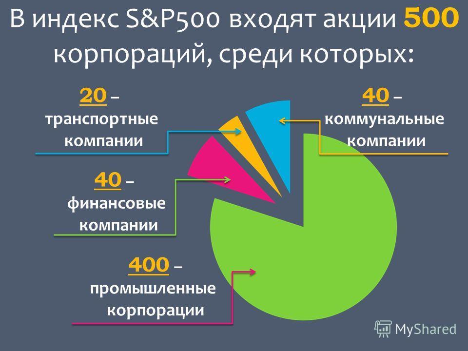 В индекс S&P500 входят акции 500 корпораций, среди которых: 400 – промышленные корпорации 40 – финансовые компании 40 – коммунальные компании 20 – транспортные компании