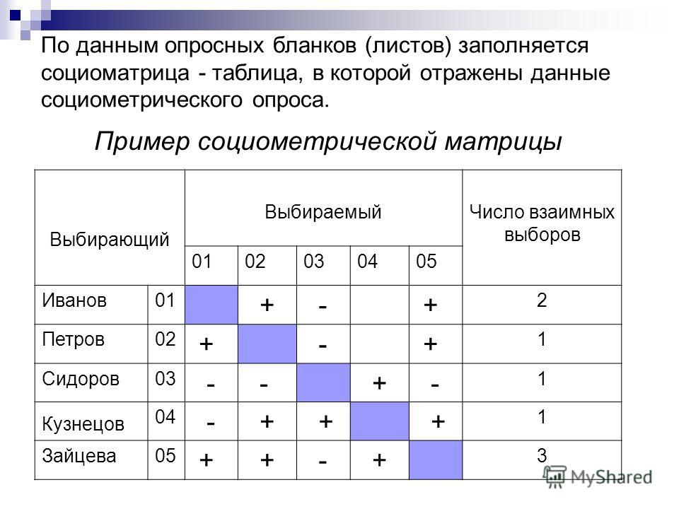 По данным опросных бланков (листов) заполняется социоматрица - таблица, в которой отражены данные социометрического опроса. Пример социометрической матрицы Выбирающий ВыбираемыйЧисло взаимных выборов 0102030405 Иванов01 + - + 2 Петров02 + - + 1 Сидор