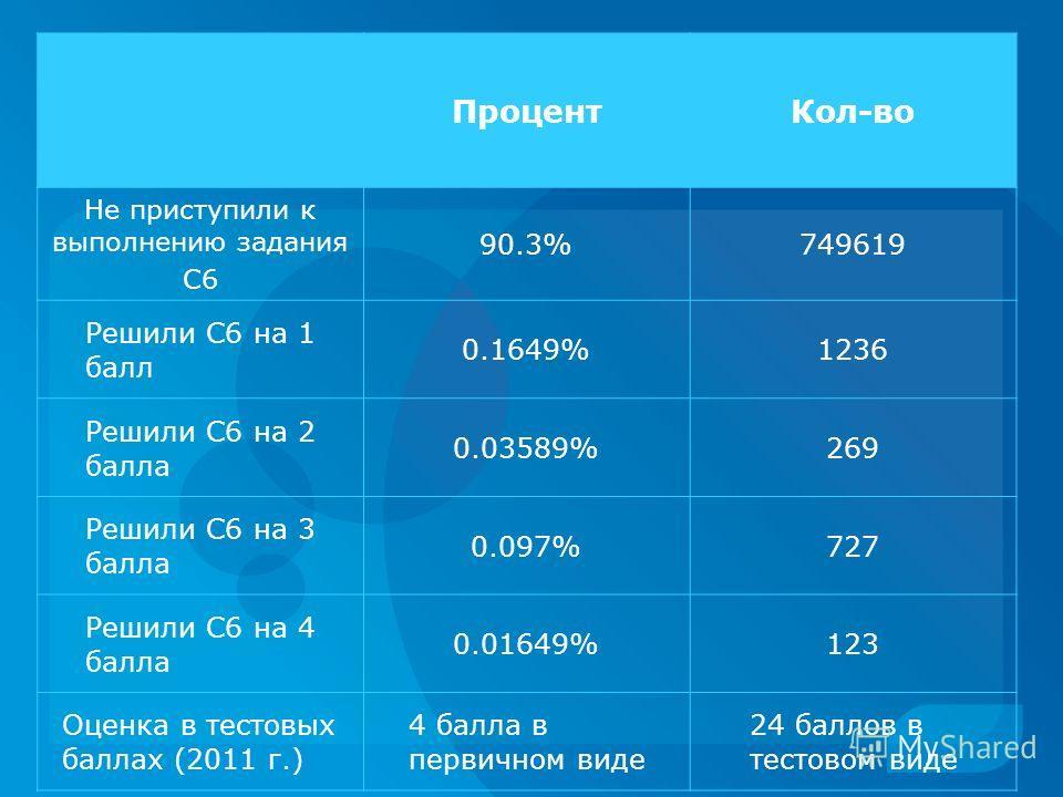 ПроцентКол-во Не приступили к выполнению задания С6 90.3%749619 Решили С6 на 1 балл 0.1649%1236 Решили С6 на 2 балла 0.03589%269 Решили С6 на 3 балла 0.097%727 Решили С6 на 4 балла 0.01649%123 Оценка в тестовых баллах (2011 г.) 4 балла в первичном ви