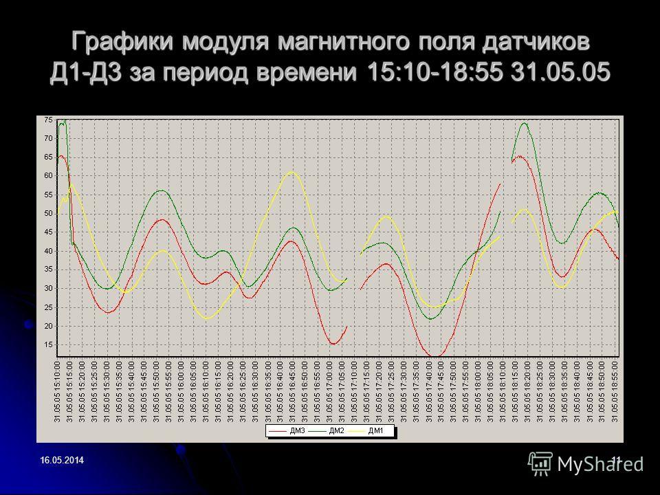 16.05.201411 Графики модуля магнитного поля датчиков Д1-Д3 за период времени 15:10-18:55 31.05.05 мкТл