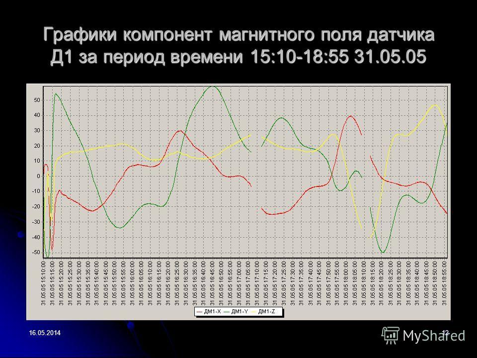 16.05.201412 Графики компонент магнитного поля датчика Д1 за период времени 15:10-18:55 31.05.05