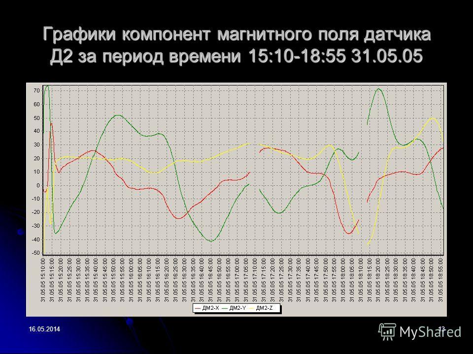 16.05.201413 Графики компонент магнитного поля датчика Д2 за период времени 15:10-18:55 31.05.05