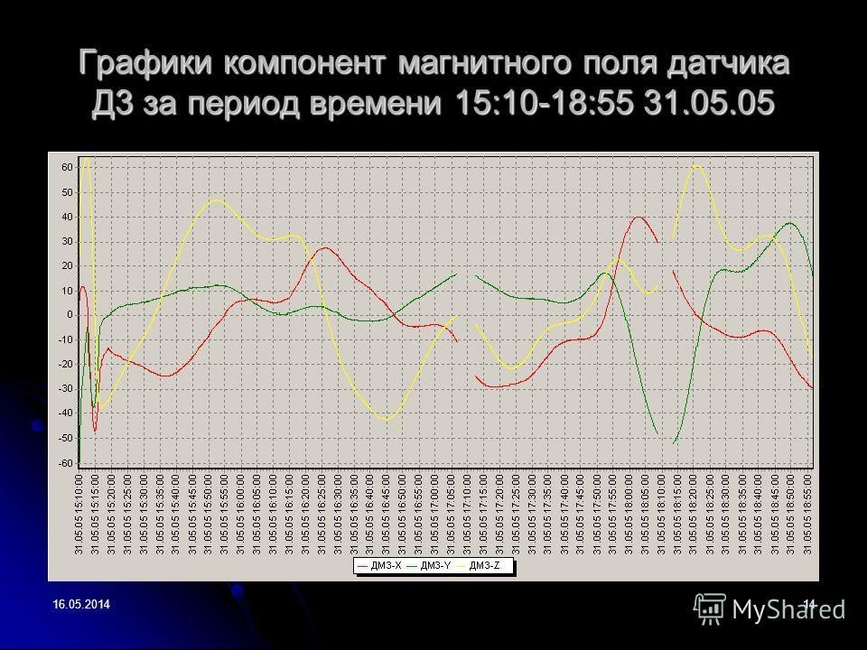 16.05.201414 Графики компонент магнитного поля датчика Д3 за период времени 15:10-18:55 31.05.05