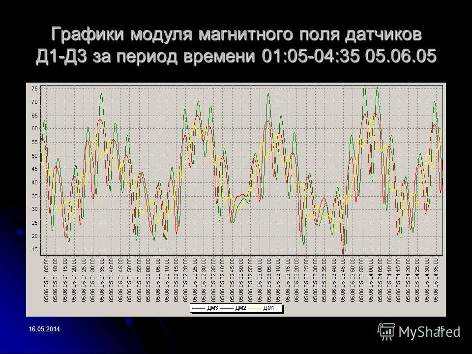 16.05.201415 Графики модуля магнитного поля датчиков Д1-Д3 за период времени 01:05-04:35 05.06.05