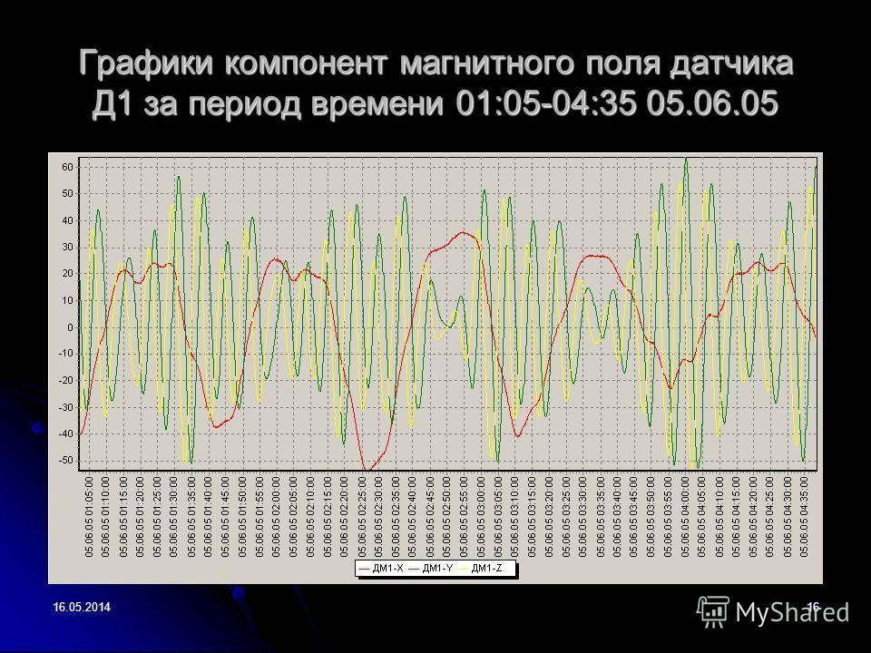 16.05.201416 Графики компонент магнитного поля датчика Д1 за период времени 01:05-04:35 05.06.05