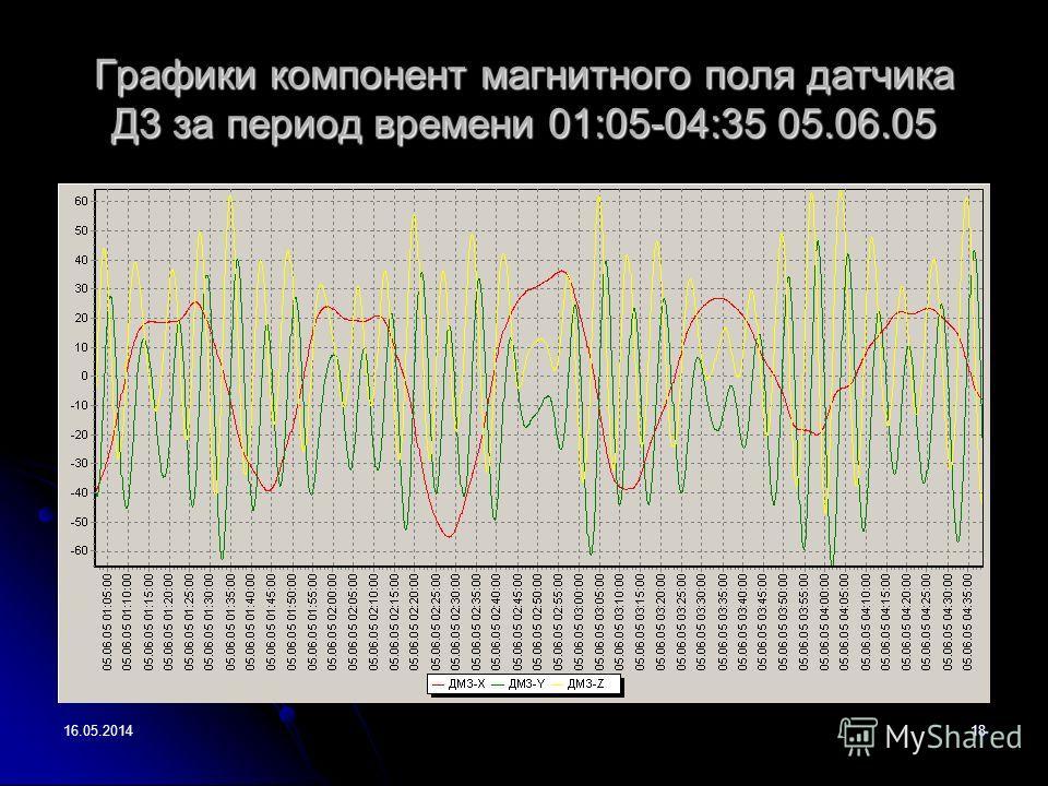 16.05.201418 Графики компонент магнитного поля датчика Д3 за период времени 01:05-04:35 05.06.05