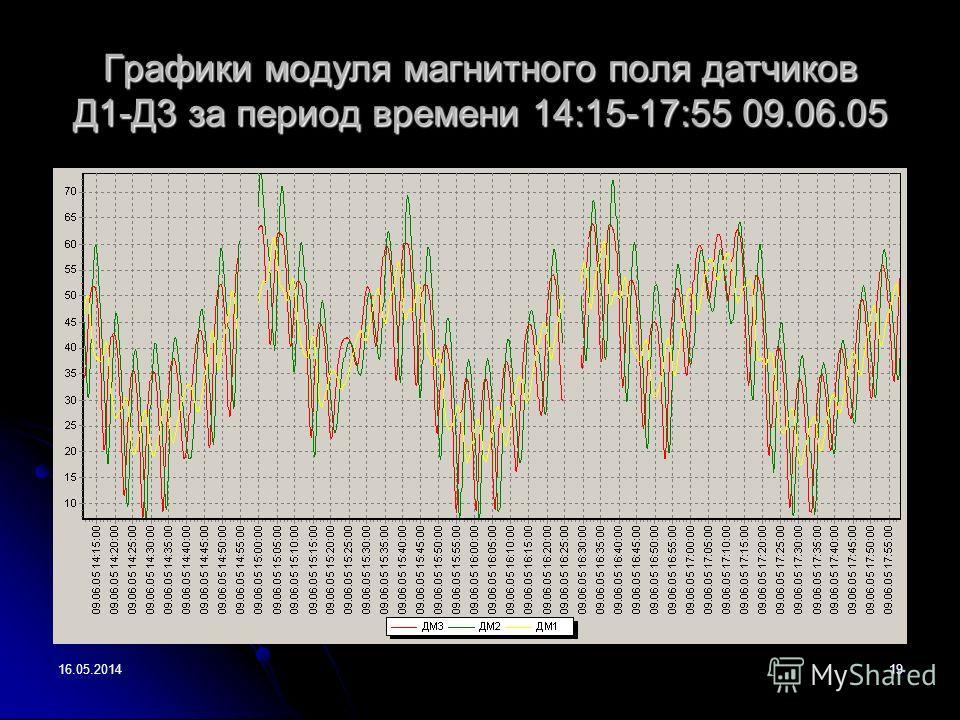 16.05.201419 Графики модуля магнитного поля датчиков Д1-Д3 за период времени 14:15-17:55 09.06.05