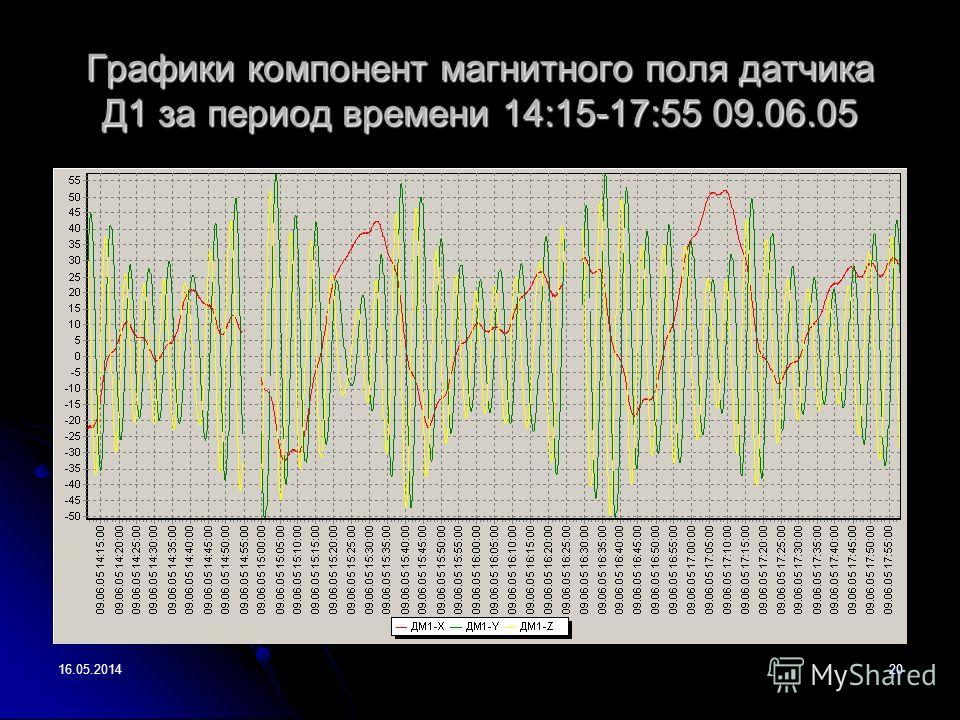 16.05.201420 Графики компонент магнитного поля датчика Д1 за период времени 14:15-17:55 09.06.05