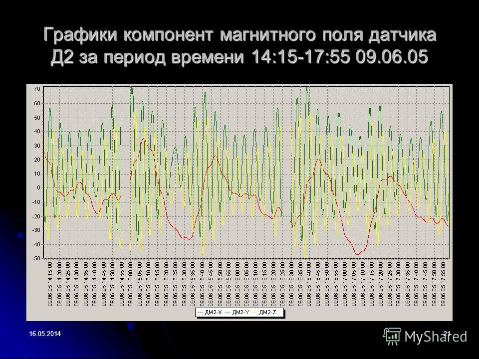 16.05.201421 Графики компонент магнитного поля датчика Д2 за период времени 14:15-17:55 09.06.05