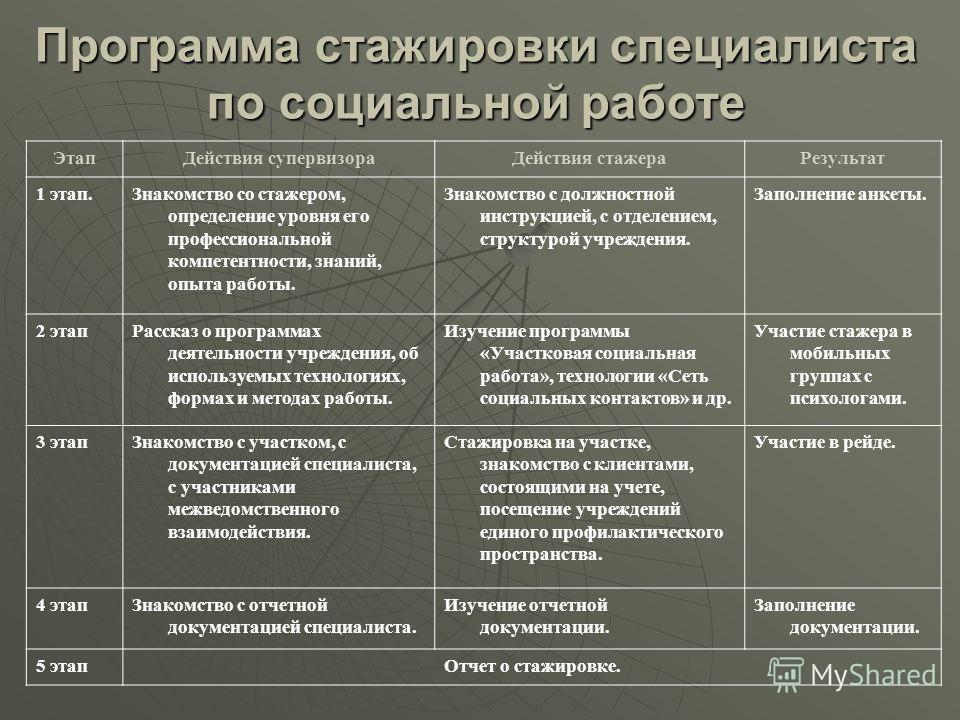 Должностная Инструкция Специалист По Соц.работе - фото 5