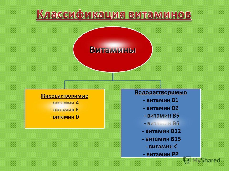 Витамины Жирорастворимые - витамин А - витамин Е - витамин D Водорастворимые - витамин В1 - витамин В2 - витамин В5 - витамин В6 - витамин В12 - витамин В15 - витамин С - витамин РР