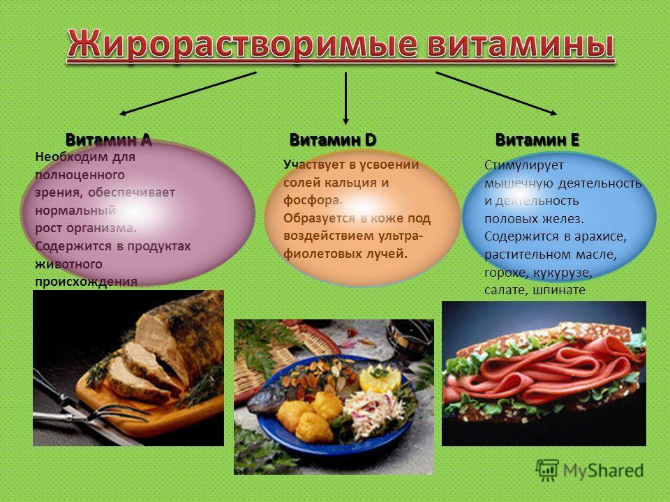 ВитаминА Витамин А Витамин D Витамин Е Необходим для полноценного зрения, обеспечивает нормальный рост организма. Содержится в продуктах животного происхождения Участвует в усвоении солей кальция и фосфора. Образуется в коже под воздействием ультра-