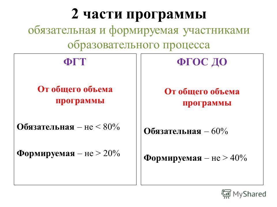 2 части программы обязательная и формируемая участниками образовательного процесса ФГТ От общего объема программы Обязательная – не < 80% Формируемая – не > 20% ФГОС ДО От общего объема программы Обязательная – 60% Формируемая – не > 40%