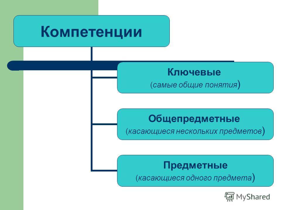 Компетенции Ключевые (самые общие понятия) Общепредметные (касающиеся нескольких предметов) Предметные (касающиеся одного предмета)