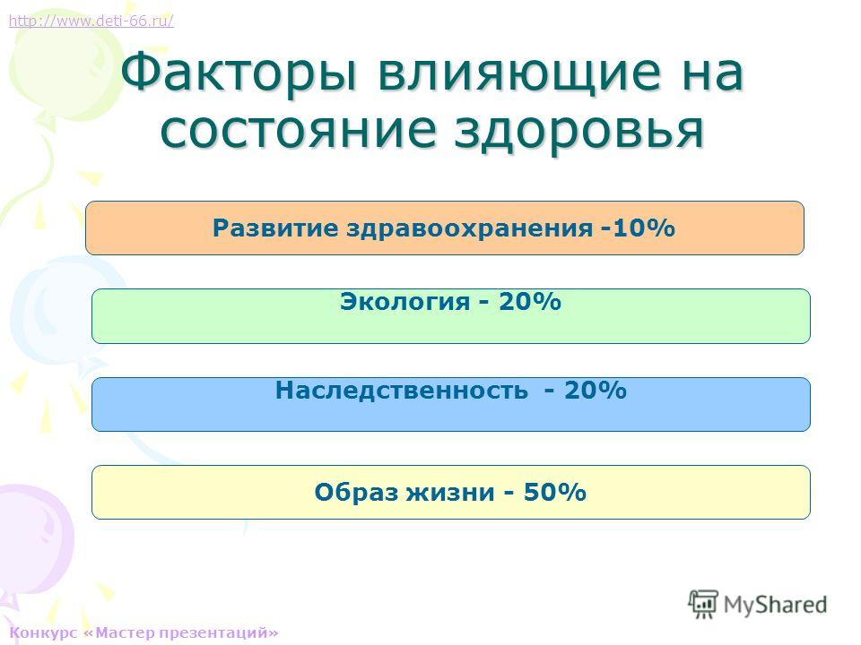 Факторы влияющие на состояние здоровья Развитие здравоохранения -10% Экология - 20% Наследственность - 20% Образ жизни - 50% http://www.deti-66.ru/ Конкурс «Мастер презентаций»