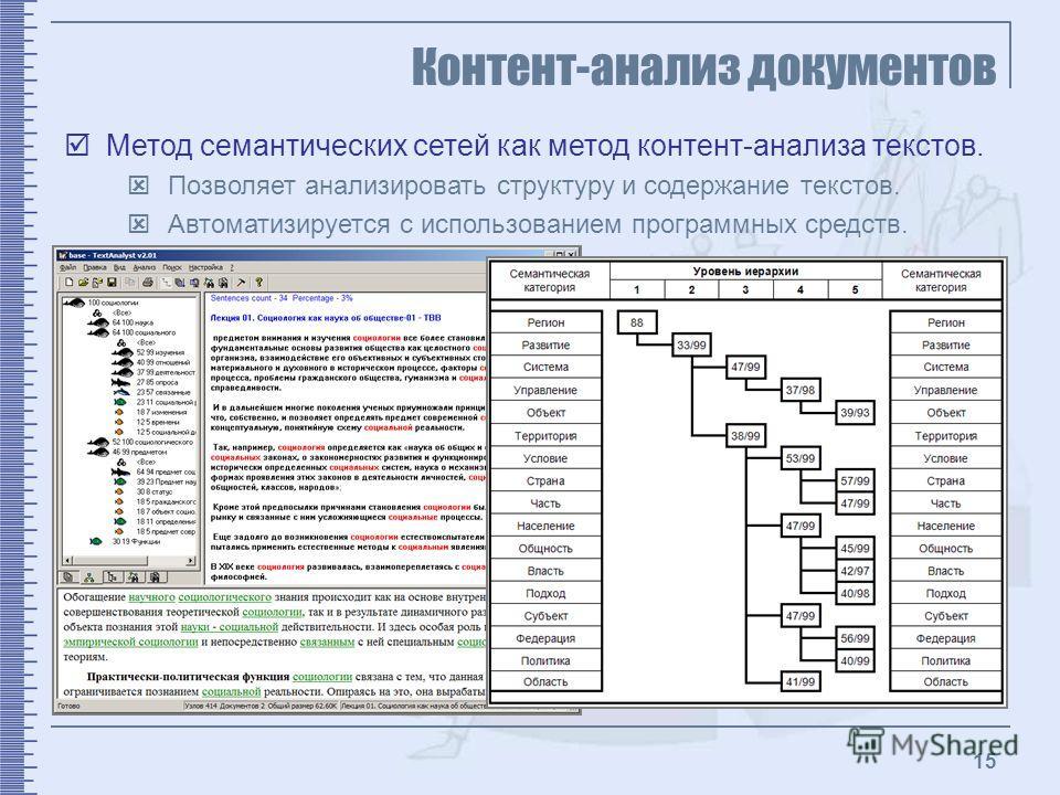 15 Контент-анализ документов Метод семантических сетей как метод контент-анализа текстов. Позволяет анализировать структуру и содержание текстов. Автоматизируется с использованием программных средств.