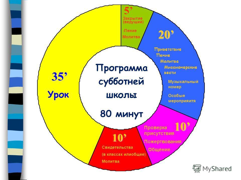 Программа субботней школы ДВЕ СОСТАВЛЯЮЩИХ СУББОТНЕЙ ШКОЛЫ Изучение урока