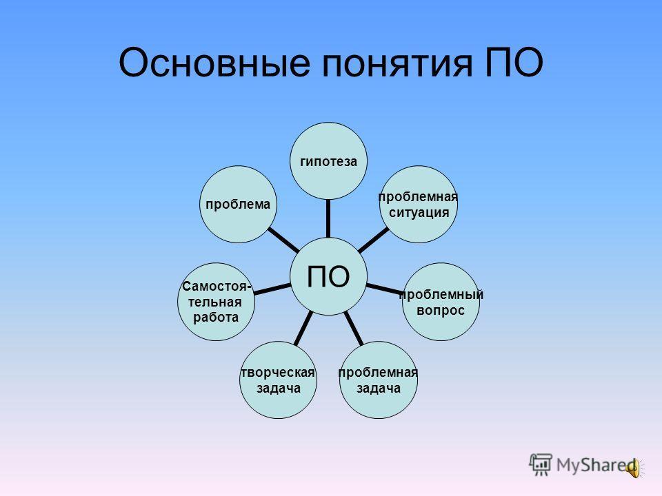 Цели проблемного обучения: Развитие мышления и способностей учащихся, развитие творческих умений. Усвоение учащимися знаний, умений, добытых в ходе активного поиска и самостоятельного решения проблем, в результате эти знания, умения более прочные, че