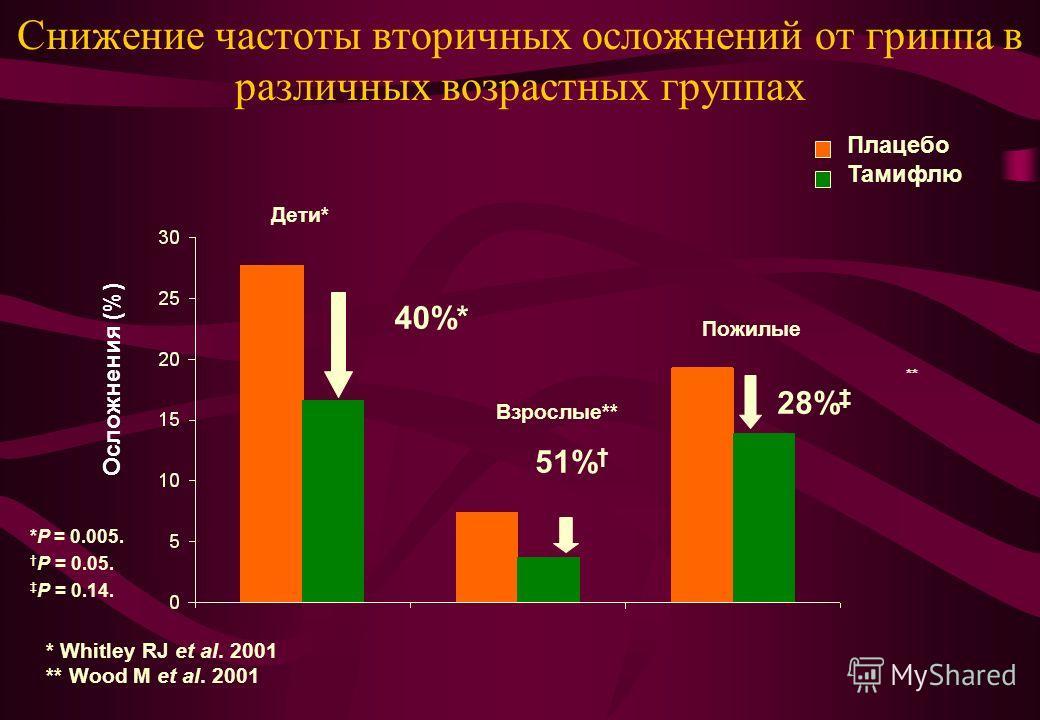 Снижение частоты вторичных осложнений от гриппа в различных возрастных группах *P = 0.005. P = 0.05. P = 0.14. Осложнения (%) 40%* 51% 28% Дети* Взрослые** Пожилые ** Плацебо Тамифлю * Whitley RJ et al. 2001 ** Wood M et al. 2001