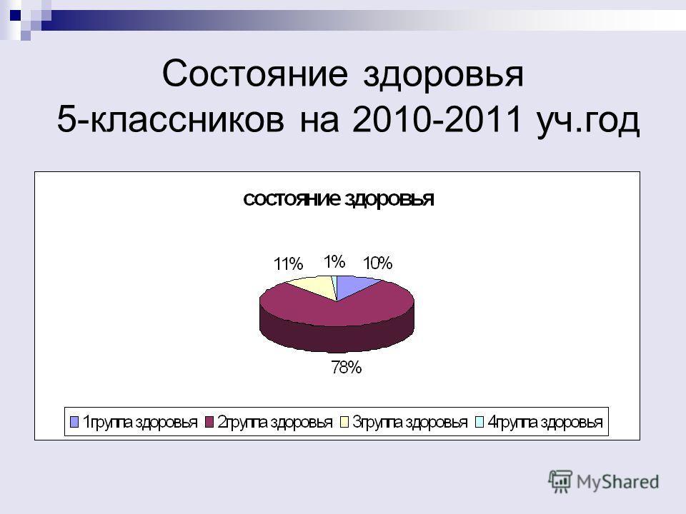 Состояние здоровья 5-классников на 2010-2011 уч.год