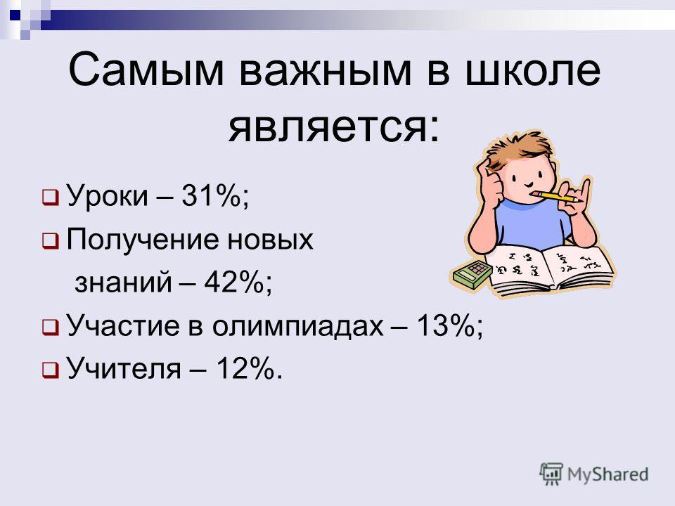 Самым важным в школе является: Уроки – 31%; Получение новых знаний – 42%; Участие в олимпиадах – 13%; Учителя – 12%.