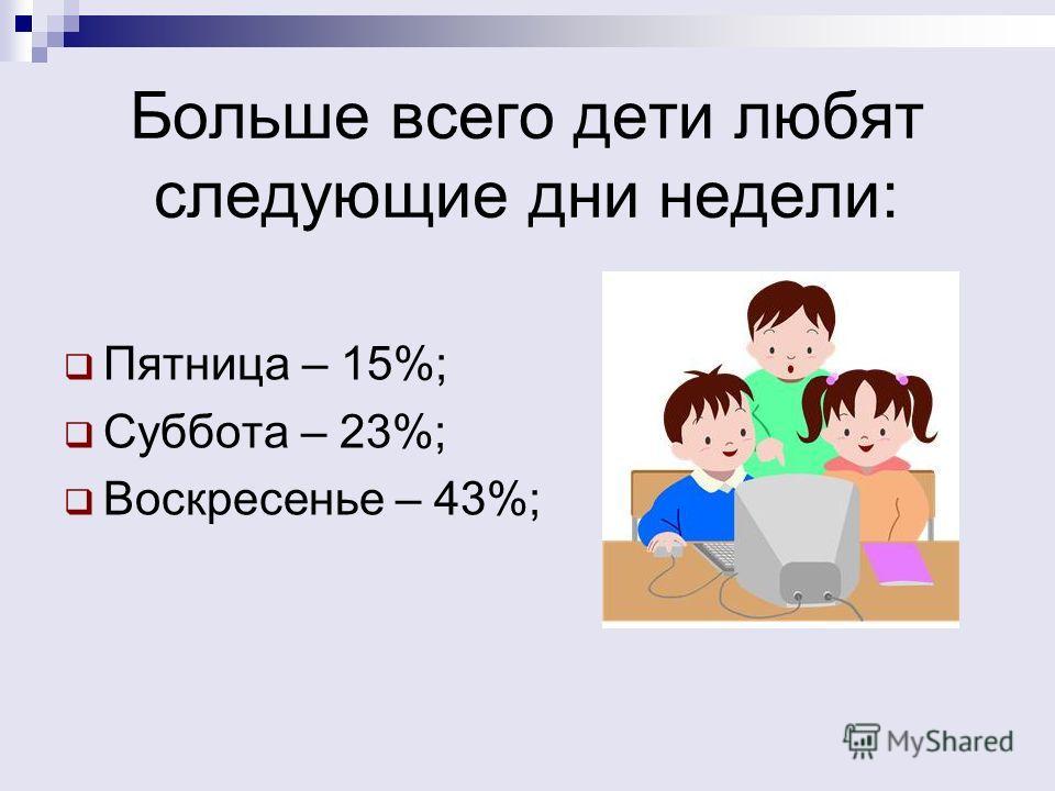 Больше всего дети любят следующие дни недели: Пятница – 15%; Суббота – 23%; Воскресенье – 43%;