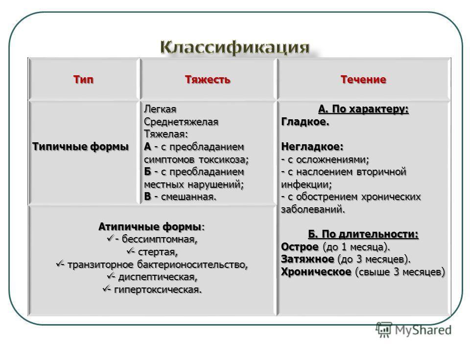 Тип ТяжестьТечение Типичные формы ЛегкаяСреднетяжелаяТяжелая: А - с преобладанием симптомов токсикоза; Б - с преобладанием местных нарушений; В - смешанная. А. По характеру: Гладкое.Негладкое: - с осложнениями; - с наслоением вторичной инфекции; - с
