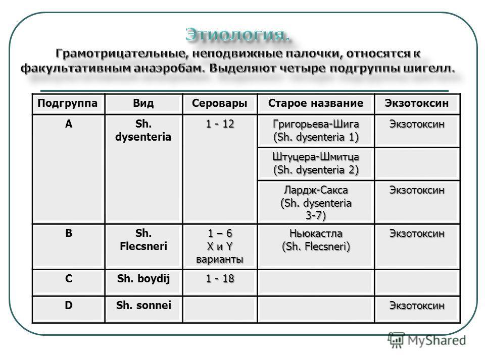 ПодгруппаВидСероварыСтарое названиеЭкзотоксин АSh. dysenteria 1 - 12 Григорьева-Шига (Sh. dysenteria 1) Экзотоксин Штуцера-Шмитца (Sh. dysenteria 2) Лардж-Сакса (Sh. dysenteria 3-7)Экзотоксин ВSh. Flecsneri 1 – 6 X и Y варианты Ньюкастла (Sh. Flecsne