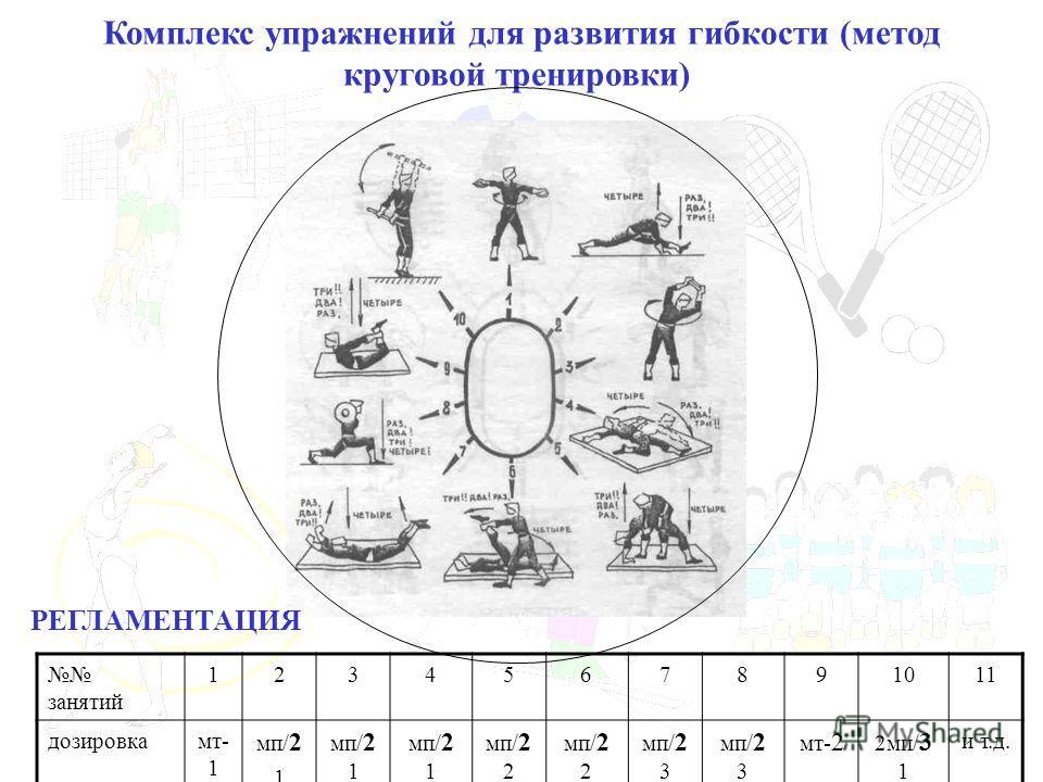 Комплекс упражнений для развития гибкости (метод круговой тренировки) занятий 1234567891011 дозировкамт- 1 мп/ 2 1 мп/ 2 1 мп/ 2 2 мп/ 2 3 мт- 2 2мп/ 3 1 и т.д. РЕГЛАМЕНТАЦИЯ