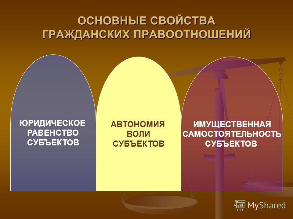 ОСНОВНЫЕ СВОЙСТВА ГРАЖДАНСКИХ ПРАВООТНОШЕНИЙ ЮРИДИЧЕСКОЕ РАВЕНСТВО СУБЪЕКТОВ АВТОНОМИЯ ВОЛИ СУБЪЕКТОВ ИМУЩЕСТВЕННАЯ САМОСТОЯТЕЛЬНОСТЬ СУБЪЕКТОВ