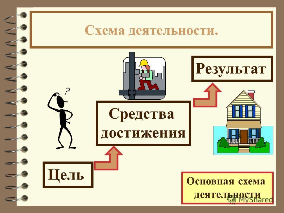 Схема деятельности. Основная схема деятельности Цель Средства достижения Результат
