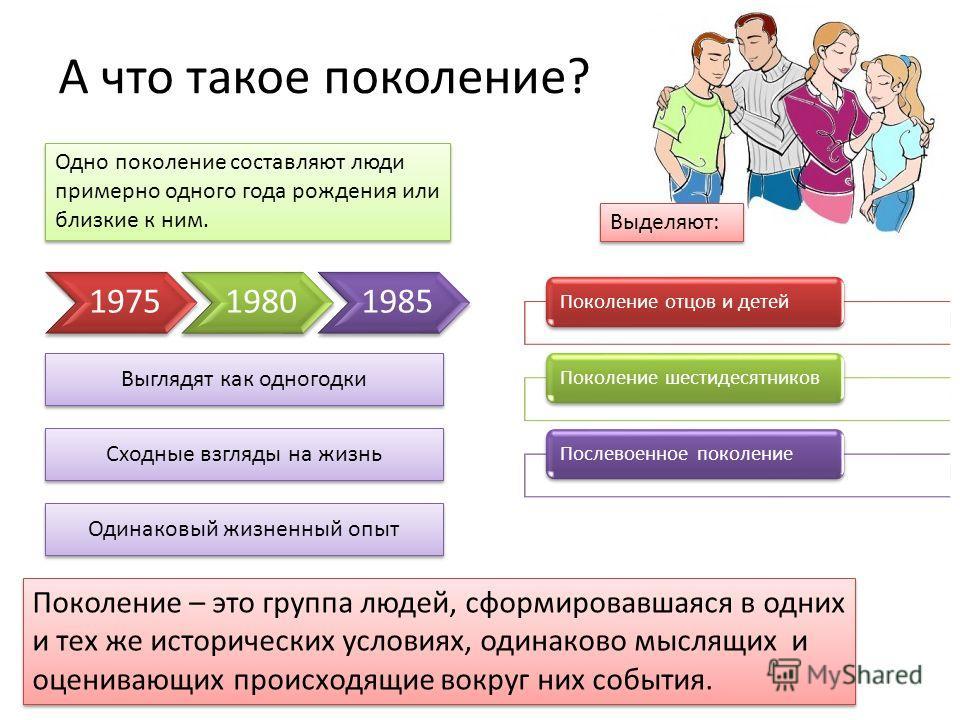 А что такое поколение? Поколение отцов и детей Поколение шестидесятников Послевоенное поколение 197519801985 Одно поколение составляют люди примерно одного года рождения или близкие к ним. Выглядят как одногодки Сходные взгляды на жизнь Одинаковый жи