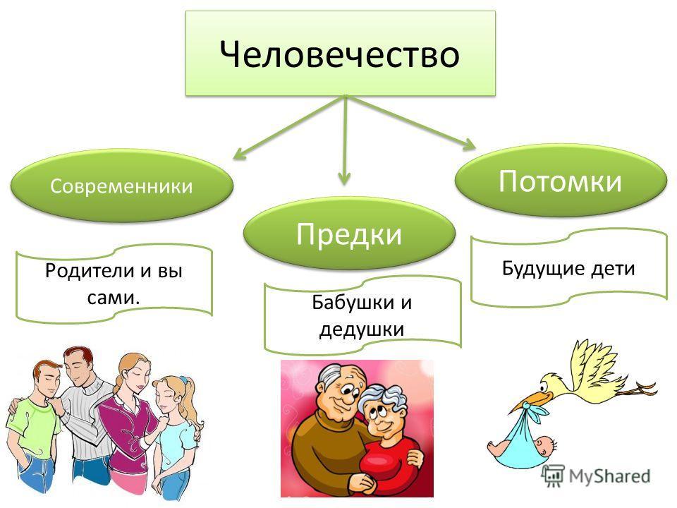 Современники Предки Потомки Человечество Бабушки и дедушки Родители и вы сами. Будущие дети