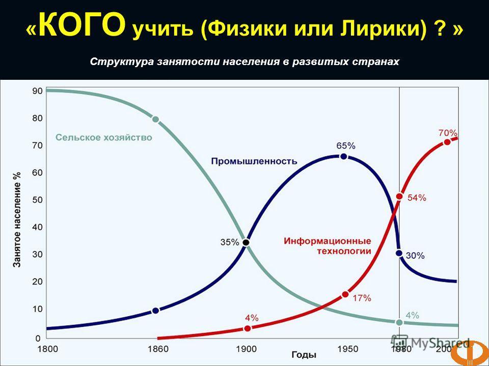 « КОГО учить (Физики или Лирики) ? » Структура занятости населения в развитых странах