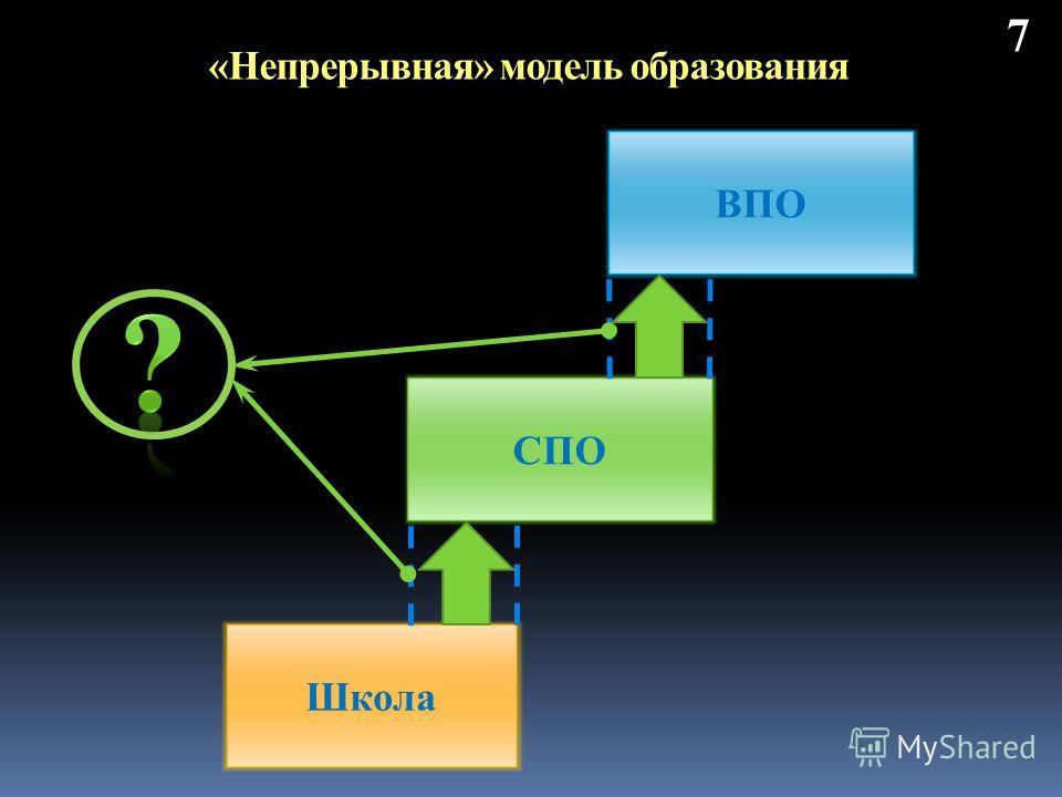 «Непрерывная» модель образования 7 Школа СПО ВПО