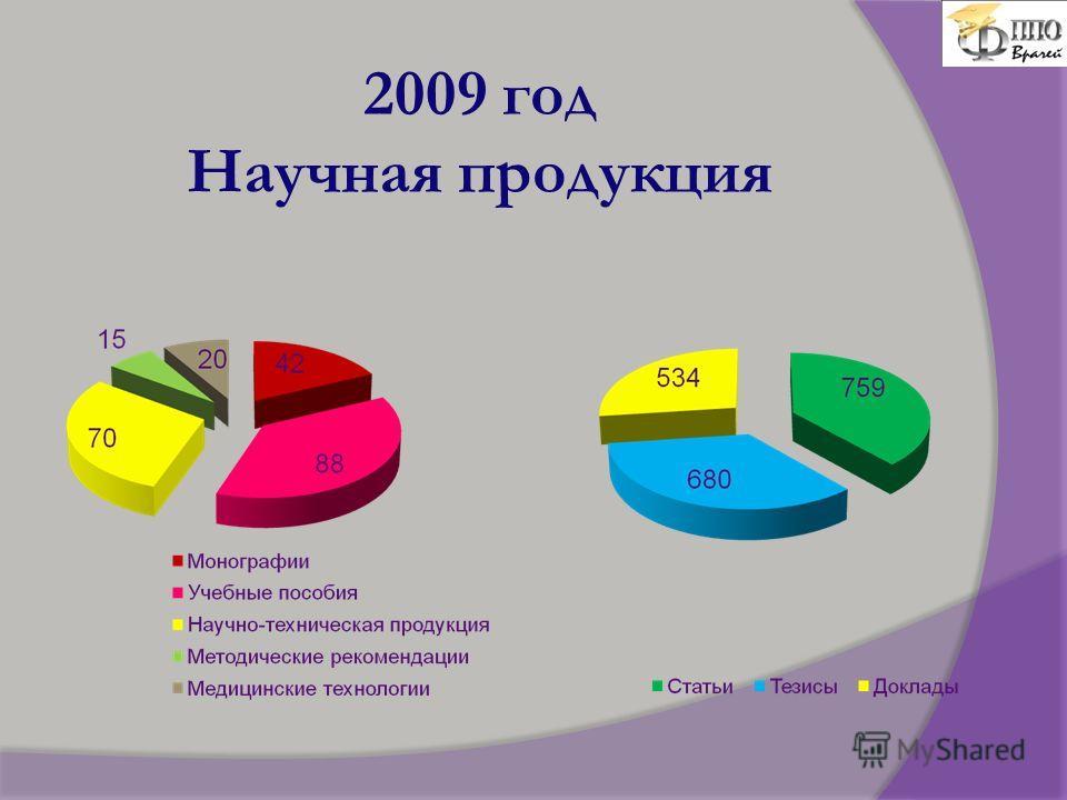 2009 год Научная продукция