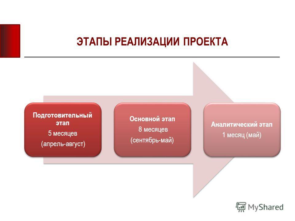 ЭТАПЫ РЕАЛИЗАЦИИ ПРОЕКТА Подготовительный этап 5 месяцев (апрель-август) Основной этап 8 месяцев (сентябрь-май) Аналитический этап 1 месяц (май)