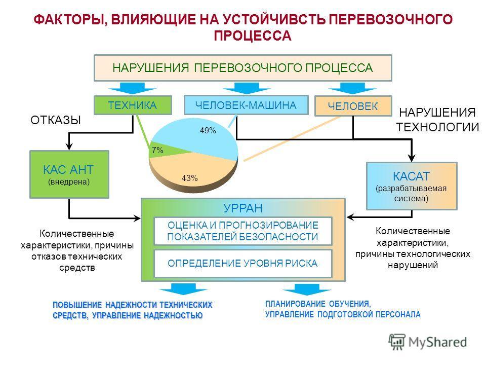 НАРУШЕНИЯ ПЕРЕВОЗОЧНОГО ПРОЦЕССА НАРУШЕНИЯ ТЕХНОЛОГИИ ТЕХНИКА ЧЕЛОВЕК-МАШИНА ЧЕЛОВЕК КАС АНТ (внедрена) КАСАТ (разрабатываемая система) ОТКАЗЫ УРРАН ОПРЕДЕЛЕНИЕ УРОВНЯ РИСКА ПОВЫШЕНИЕ НАДЕЖНОСТИ ТЕХНИЧЕСКИХ СРЕДСТВ, УПРАВЛЕНИЕ НАДЕЖНОСТЬЮ ПЛАНИРОВАНИ