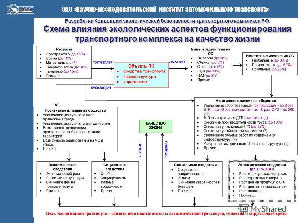 транспортного комплекса РФ