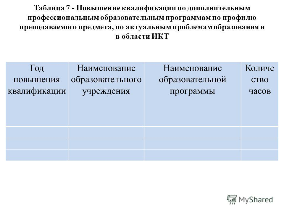 Таблица 7 - Повышение квалификации по дополнительным профессиональным образовательным программам по профилю преподаваемого предмета, по актуальным проблемам образования и в области ИКТ Год повышения квалификации Наименование образовательного учрежден
