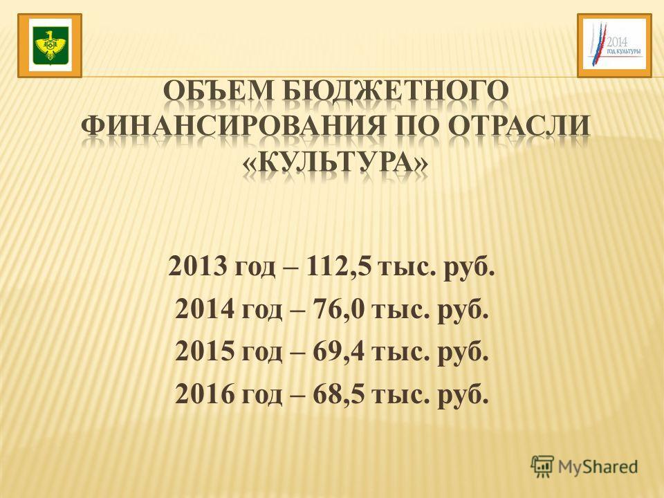 2013 год – 112,5 тыс. руб. 2014 год – 76,0 тыс. руб. 2015 год – 69,4 тыс. руб. 2016 год – 68,5 тыс. руб.