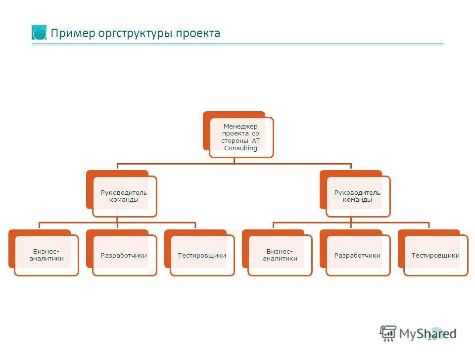 Пример оргструктуры проекта 16 Правление Менеджер проекта со стороны AT Consulting Руководитель команды Бизнес- аналитики РазработчикиТестировщики Руководитель команды Бизнес- аналитики РазработчикиТестировщики