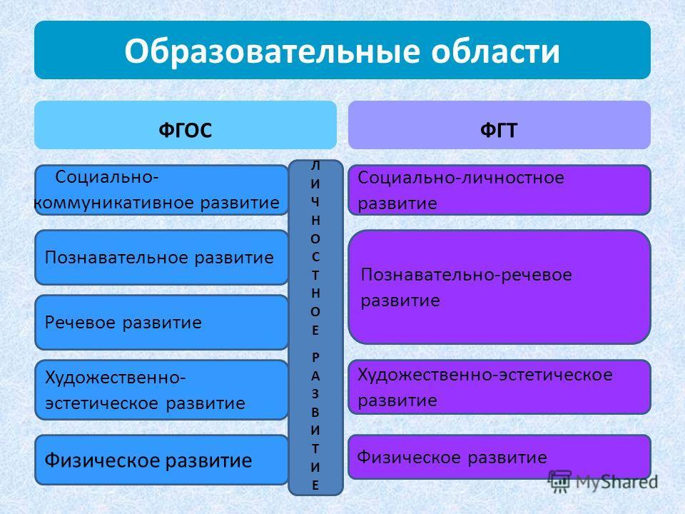 Образовательные области ФГОС Социально- коммуникативное развитие ФГТ Познавательное развитие Речевое развитие Художественно- эстетическое развитие Физическое развитие Социально-личностное развитие Познавательно-речевое развитие Художественно-эстетиче