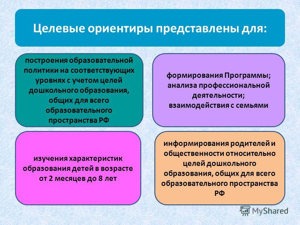 Целевые ориентиры представлены для: построения образовательной политики на соответствующих уровнях с учетом целей дошкольного образования, общих для всего образовательного пространства РФ формирования Программы; анализа профессиональной деятельности;
