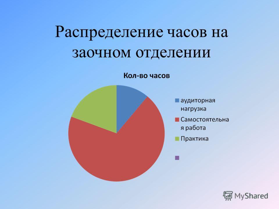 Распределение часов на заочном отделении